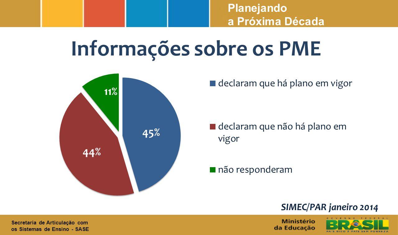 Secretaria de Articulação com os Sistemas de Ensino - SASE Planejando a Próxima Década Informações sobre os PME SIMEC/PAR janeiro 2014