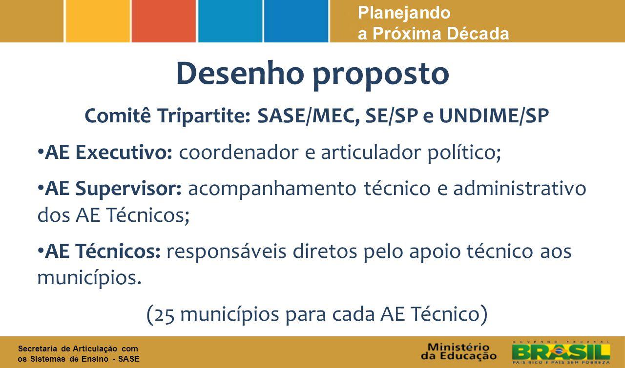 Desenho proposto Comitê Tripartite: SASE/MEC, SE/SP e UNDIME/SP AE Executivo: coordenador e articulador político; AE Supervisor: acompanhamento técnico e administrativo dos AE Técnicos; AE Técnicos: responsáveis diretos pelo apoio técnico aos municípios.