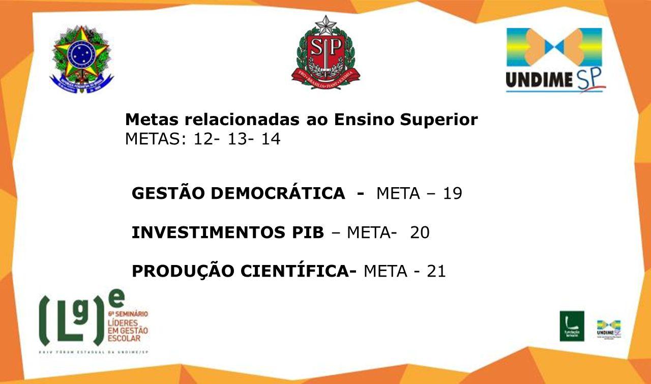 Metas relacionadas ao Ensino Superior METAS: 12- 13- 14 GESTÃO DEMOCRÁTICA - META – 19 INVESTIMENTOS PIB – META- 20 PRODUÇÃO CIENTÍFICA- META - 21