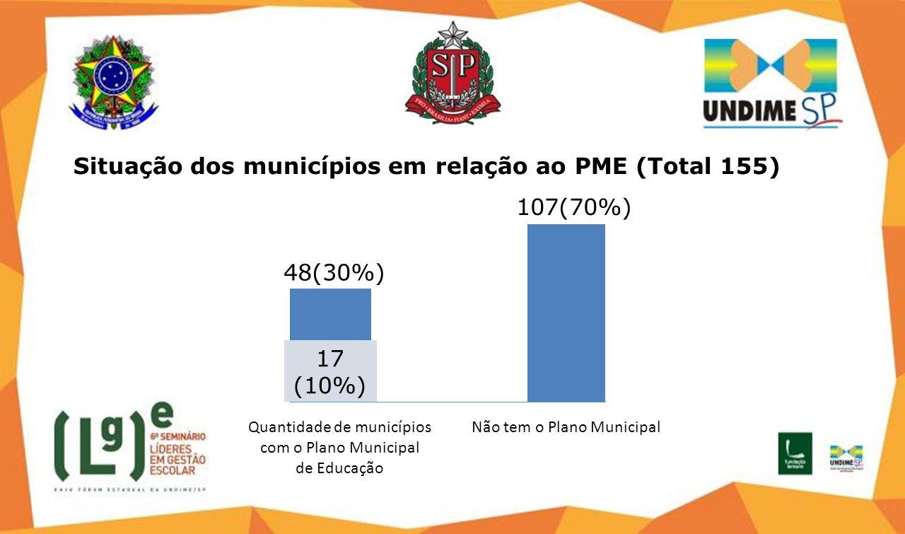 Situação dos municípios em relação ao PME (Total 155) 48(30%) 17 (10%) Quantidade de municípios com o Plano Municipal de Educação 107(70%) Não tem o Plano Municipal