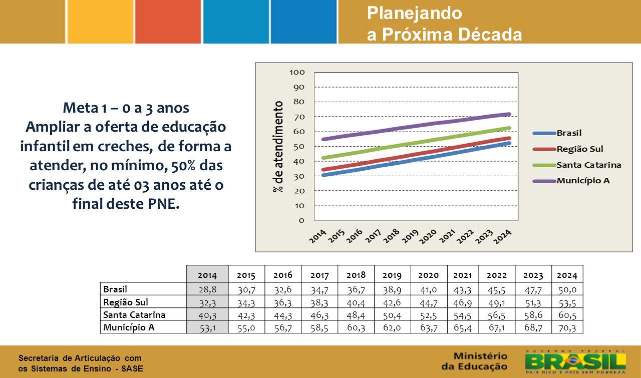 Secretaria de Articulação com os Sistemas de Ensino - SASE Planejando a Próxima Década Meta 1 – 0 a 3 anos Ampliar a oferta de educação infantil em creches, de forma a atender, no mínimo, 50% das crianças de até 03 anos até o final deste PNE.