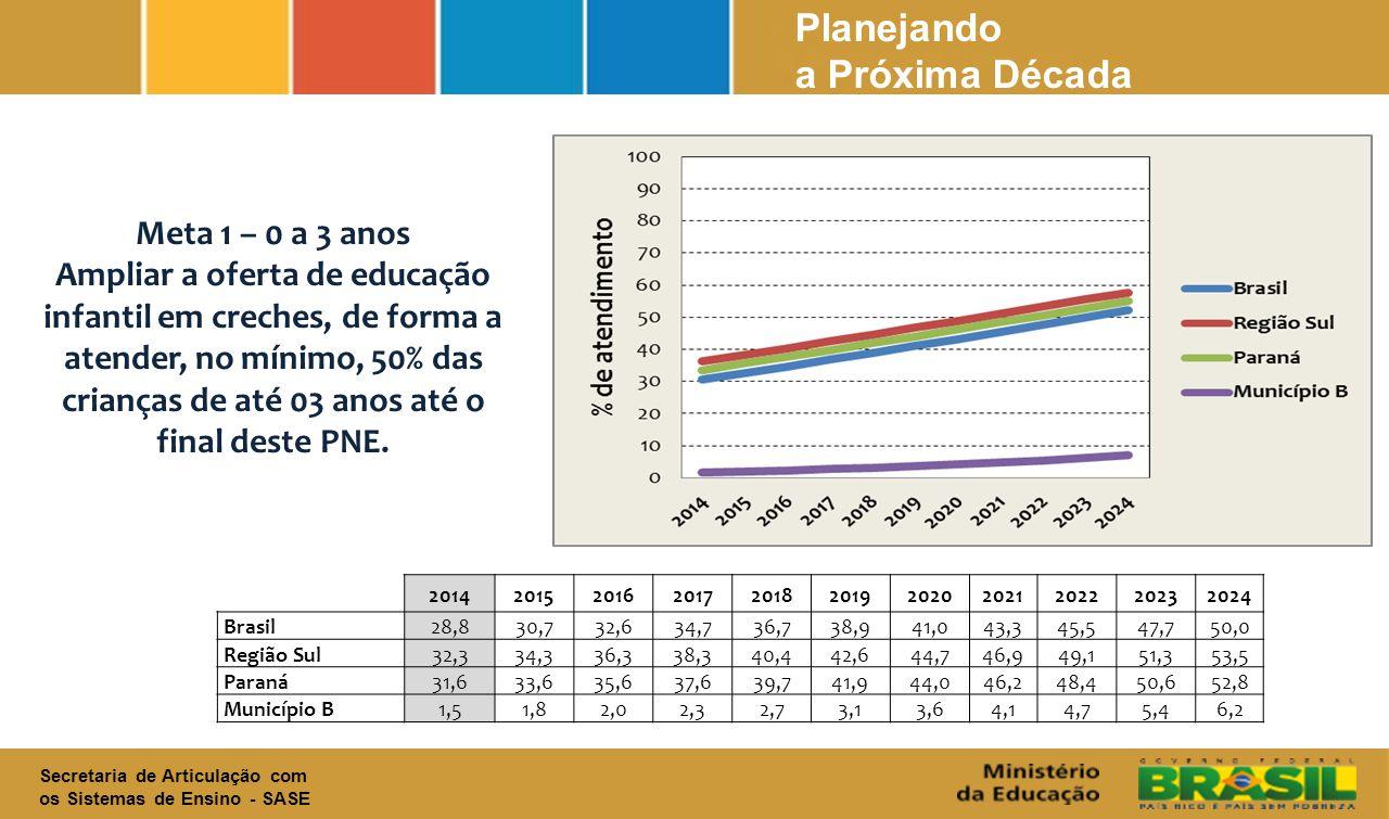 O PNE é dividido em metas estruturantes para a garantia do direito a educação básica.