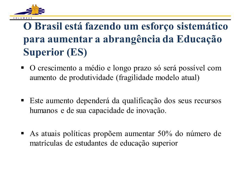 O Brasil está fazendo um esforço sistemático para aumentar a abrangência da Educação Superior (ES)  O crescimento a médio e longo prazo só será possível com aumento de produtividade (fragilidade modelo atual)  Este aumento dependerá da qualificação dos seus recursos humanos e de sua capacidade de inovação.