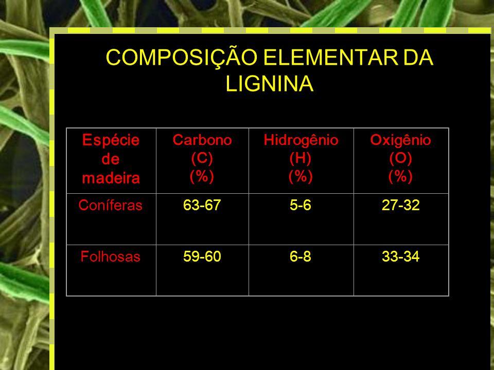 12 COMPOSIÇÃO ELEMENTAR DA LIGNINA Espécie de madeira Carbono (C) (%) Hidrogênio (H) (%) Oxigênio (O) (%) Coníferas63-675-627-32 Folhosas59-606-833-34