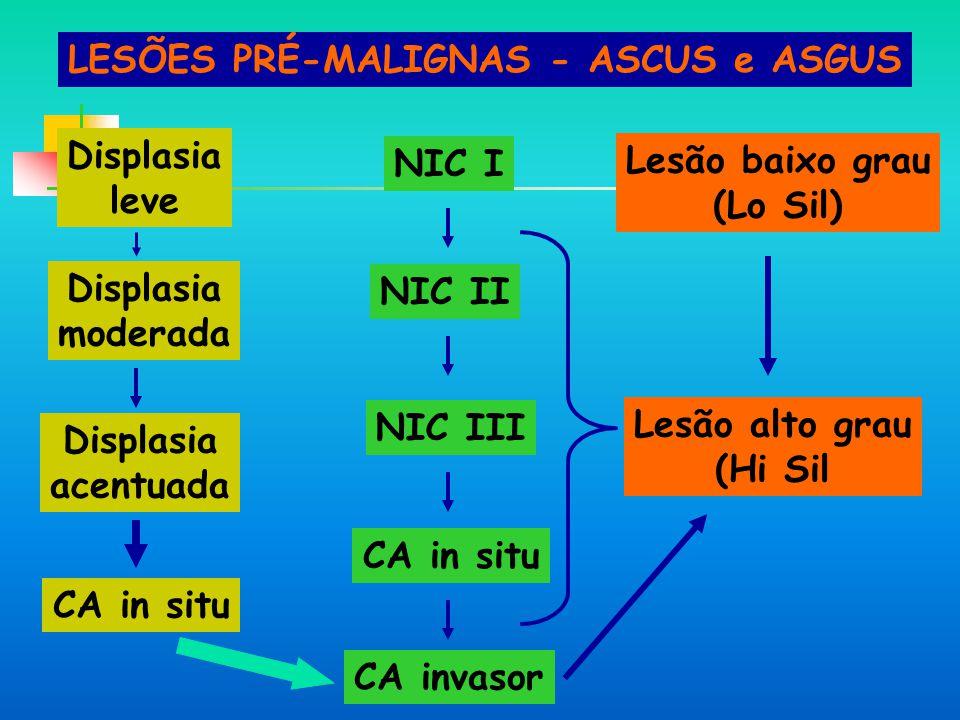 LESÕES PRÉ-MALIGNAS - ASCUS e ASGUS Displasia leve Displasia moderada Displasia acentuada CA in situ NIC I NIC II NIC III CA in situ CA invasor Lesão baixo grau (Lo Sil) Lesão alto grau (Hi Sil