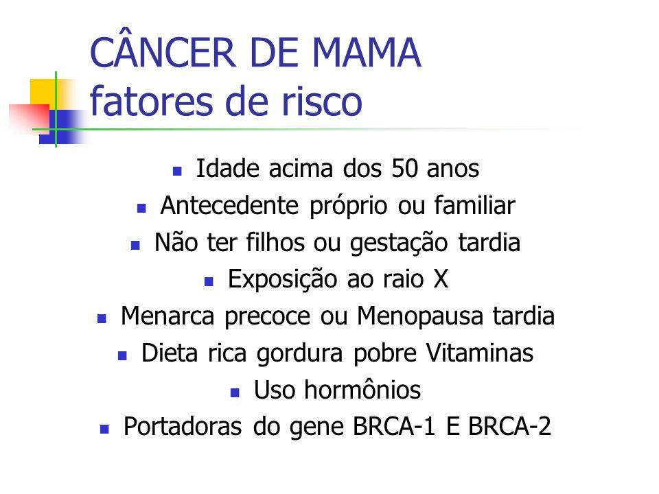 CÂNCER DE MAMA fatores de risco Idade acima dos 50 anos Antecedente próprio ou familiar Não ter filhos ou gestação tardia Exposição ao raio X Menarca