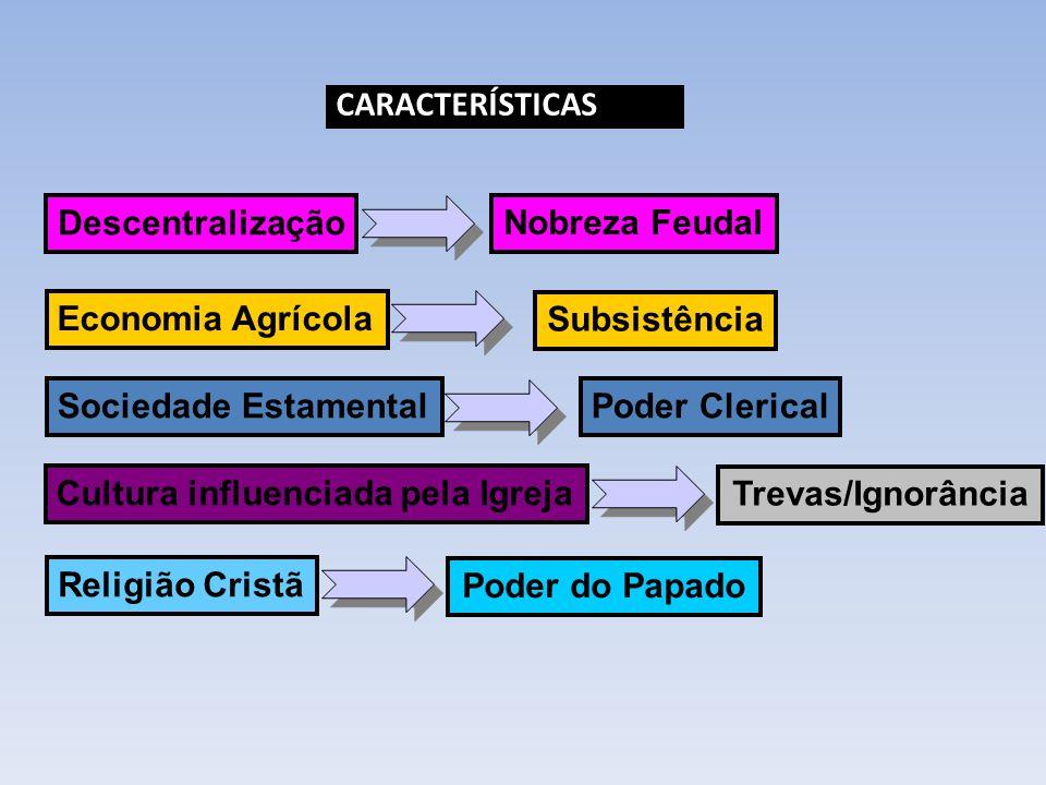 Descentralização Economia Agrícola Sociedade Estamental Cultura influenciada pela Igreja Religião Cristã Nobreza Feudal Subsistência Poder Clerical Trevas/Ignorância Poder do Papado CARACTERÍSTICAS