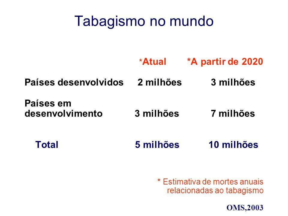 Tabagismo no mundo * Atual *A partir de 2020 Países desenvolvidos 2 milhões 3 milhões Países em desenvolvimento 3 milhões 7 milhões países em desenvolvimento 3 milhões Total 5 milhões 10 milhões 7 * Estimativa de mortes anuais relacionadas ao tabagismo OMS,2003
