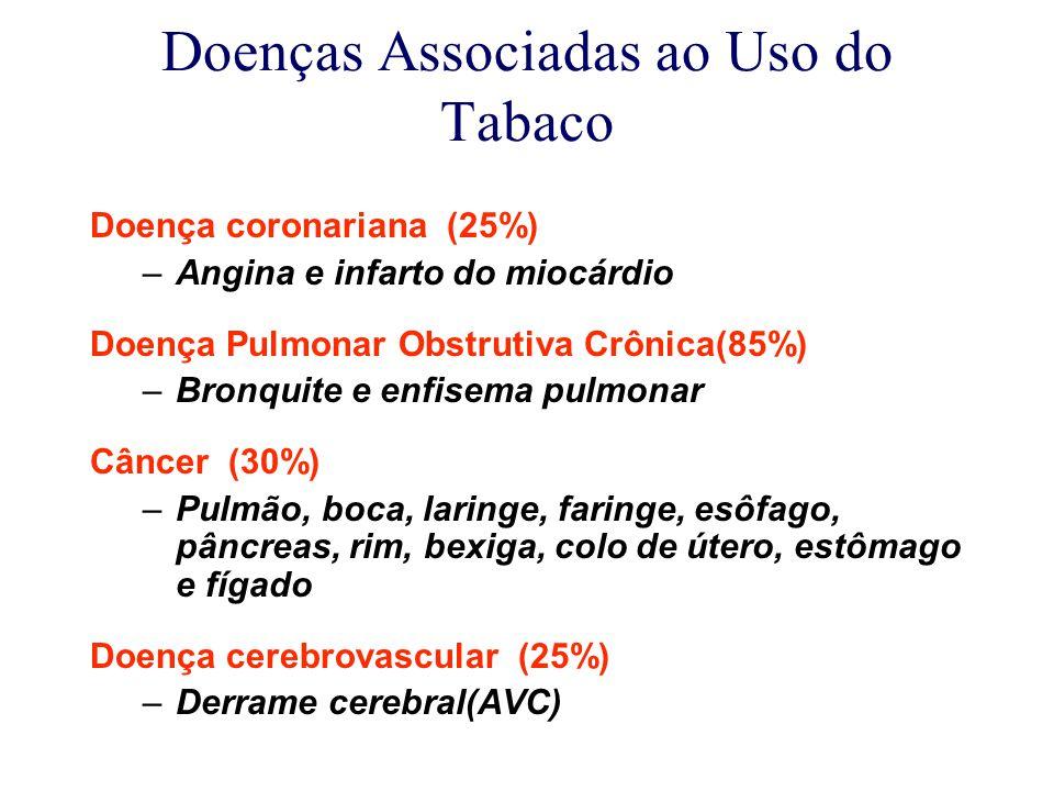 Doenças Associadas ao Uso do Tabaco Doença coronariana (25%) –Angina e infarto do miocárdio Doença Pulmonar Obstrutiva Crônica(85%) –Bronquite e enfisema pulmonar Câncer (30%) –Pulmão, boca, laringe, faringe, esôfago, pâncreas, rim, bexiga, colo de útero, estômago e fígado Doença cerebrovascular (25%) –Derrame cerebral(AVC)