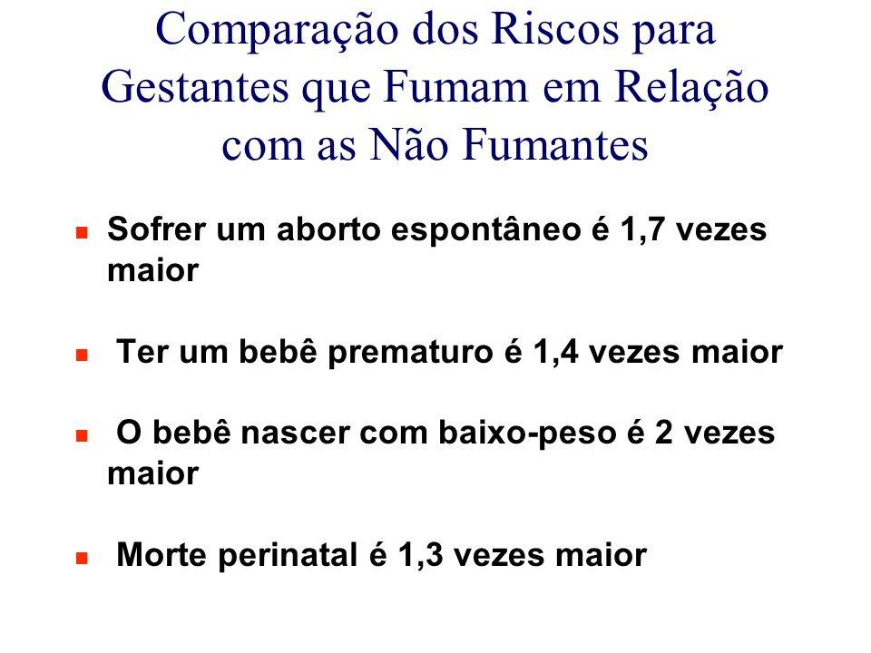 Comparação dos Riscos para Gestantes que Fumam em Relação com as Não Fumantes n Sofrer um aborto espontâneo é 1,7 vezes maior n Ter um bebê prematuro