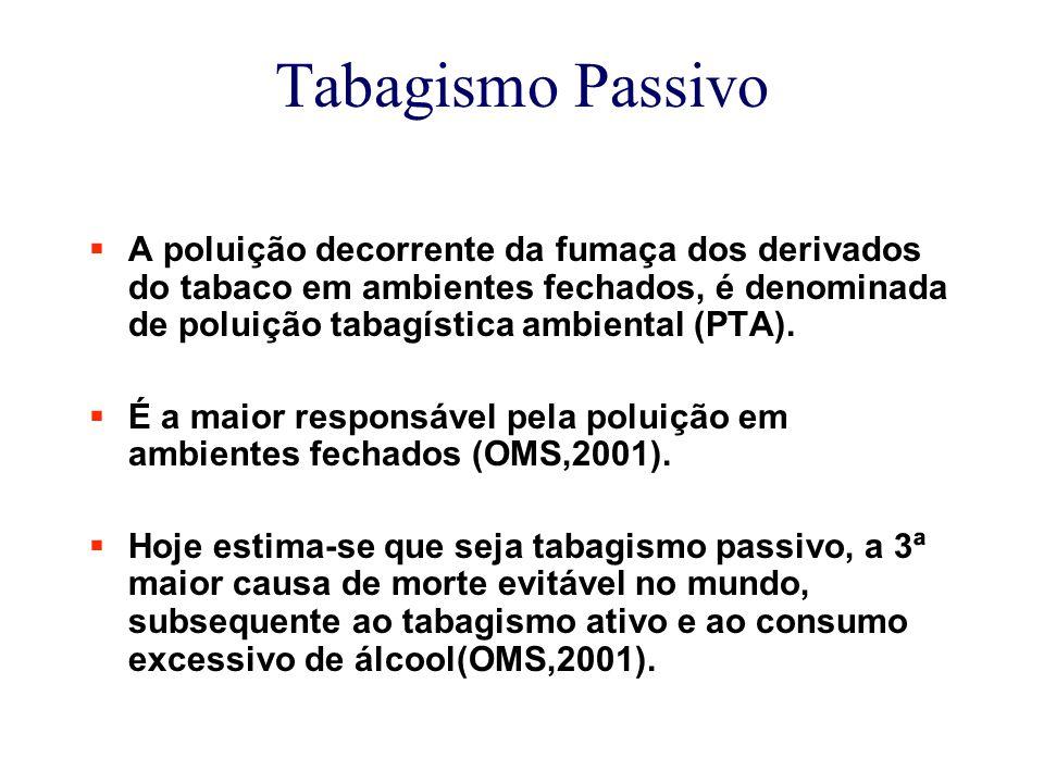 Tabagismo Passivo  A poluição decorrente da fumaça dos derivados do tabaco em ambientes fechados, é denominada de poluição tabagística ambiental (PTA