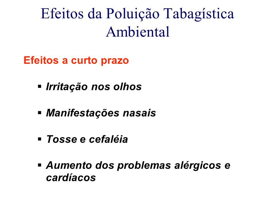 Efeitos da Poluição Tabagística Ambiental Efeitos a curto prazo  Irritação nos olhos  Manifestações nasais  Tosse e cefaléia  Aumento dos problemas alérgicos e cardíacos