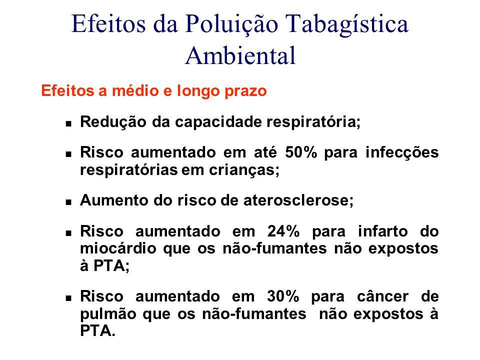 Efeitos da Poluição Tabagística Ambiental Efeitos a médio e longo prazo Redução da capacidade respiratória; Risco aumentado em até 50% para infecções respiratórias em crianças; Aumento do risco de aterosclerose; Risco aumentado em 24% para infarto do miocárdio que os não-fumantes não expostos à PTA; Risco aumentado em 30% para câncer de pulmão que os não-fumantes não expostos à PTA.