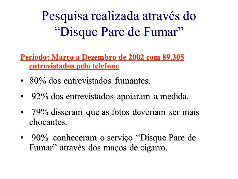 """Pesquisa realizada através do """"Disque Pare de Fumar"""" Período: Março a Dezembro de 2002 com 89.305 entrevistados pelo telefone 80% dos entrevistados fu"""