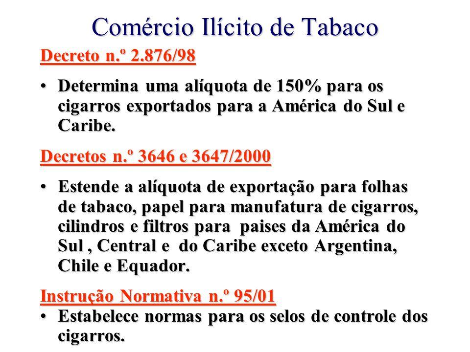 Comércio Ilícito de Tabaco Decreto n.º 2.876/98 Determina uma alíquota de 150% para os cigarros exportados para a América do Sul e Caribe.Determina uma alíquota de 150% para os cigarros exportados para a América do Sul e Caribe.