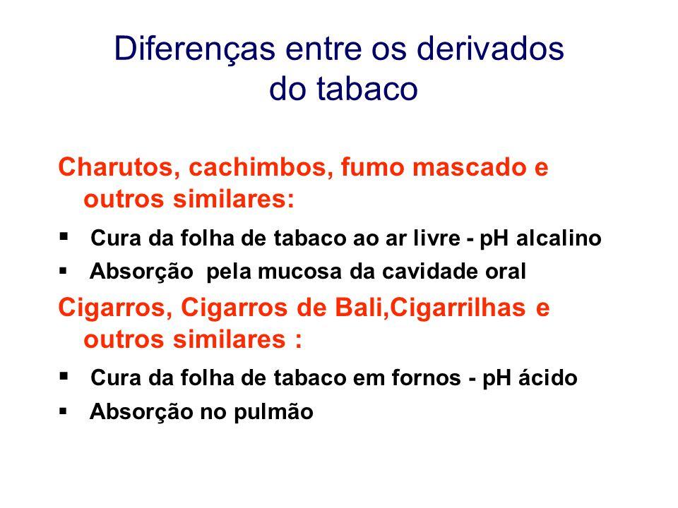 Diferenças entre os derivados do tabaco Charutos, cachimbos, fumo mascado e outros similares:  Cura da folha de tabaco ao ar livre - pH alcalino  Ab