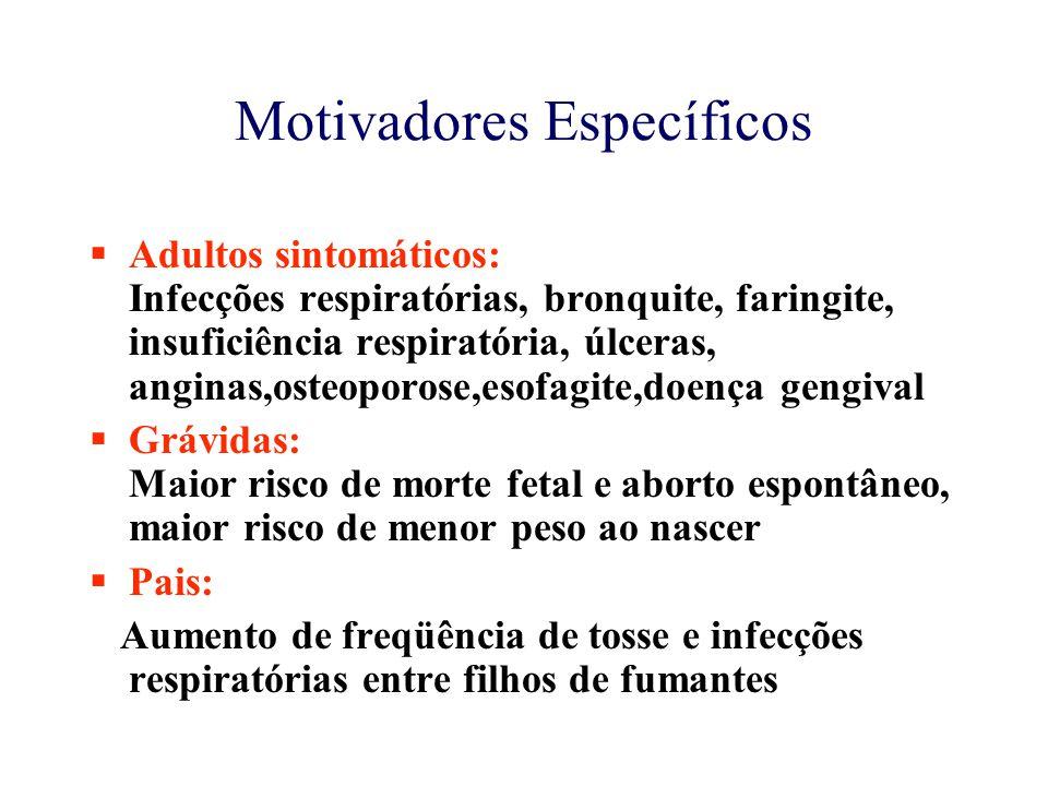 Motivadores Específicos  Adultos sintomáticos: Infecções respiratórias, bronquite, faringite, insuficiência respiratória, úlceras, anginas,osteoporose,esofagite,doença gengival  Grávidas: Maior risco de morte fetal e aborto espontâneo, maior risco de menor peso ao nascer  Pais: Aumento de freqüência de tosse e infecções respiratórias entre filhos de fumantes