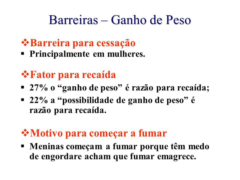 """Barreiras – Ganho de Peso  Barreira para cessação  Principalmente em mulheres.  Fator para recaída  27% o """"ganho de peso"""" é razão para recaída; """