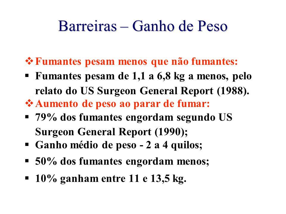 Barreiras – Ganho de Peso  Fumantes pesam menos que não fumantes:  Fumantes pesam de 1,1 a 6,8 kg a menos, pelo relato do US Surgeon General Report