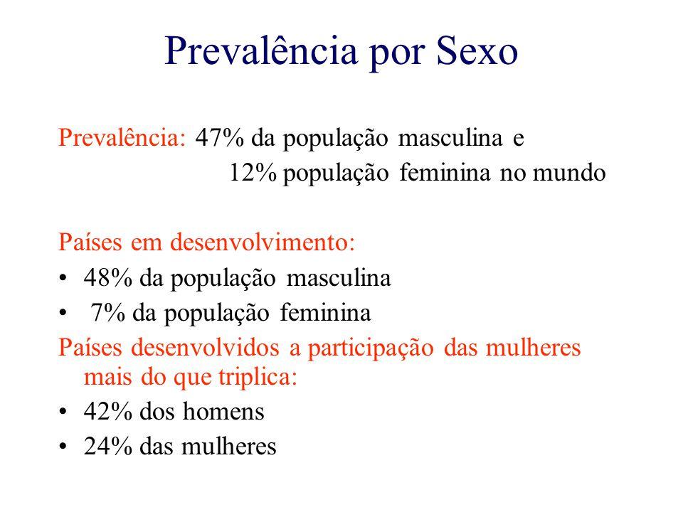 Prevalência por Sexo Prevalência: 47% da população masculina e 12% população feminina no mundo Países em desenvolvimento: 48% da população masculina 7% da população feminina Países desenvolvidos a participação das mulheres mais do que triplica: 42% dos homens 24% das mulheres