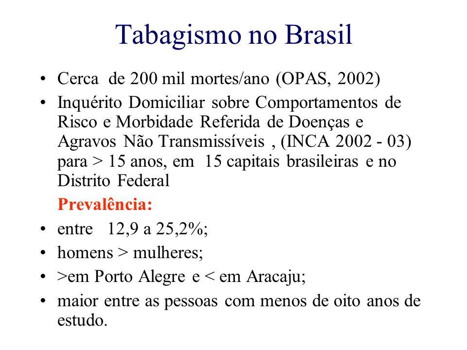 Tabagismo em Jovens Vigescola - 12 capitais brasileiras ( 2002-2003 )  Prevalência Experimentação: Masculino 36 a 58% Feminino 31 a 55%  Prevalência de Fumantes Atuais: Masculino 11 a 27% Feminino 9 a 24%