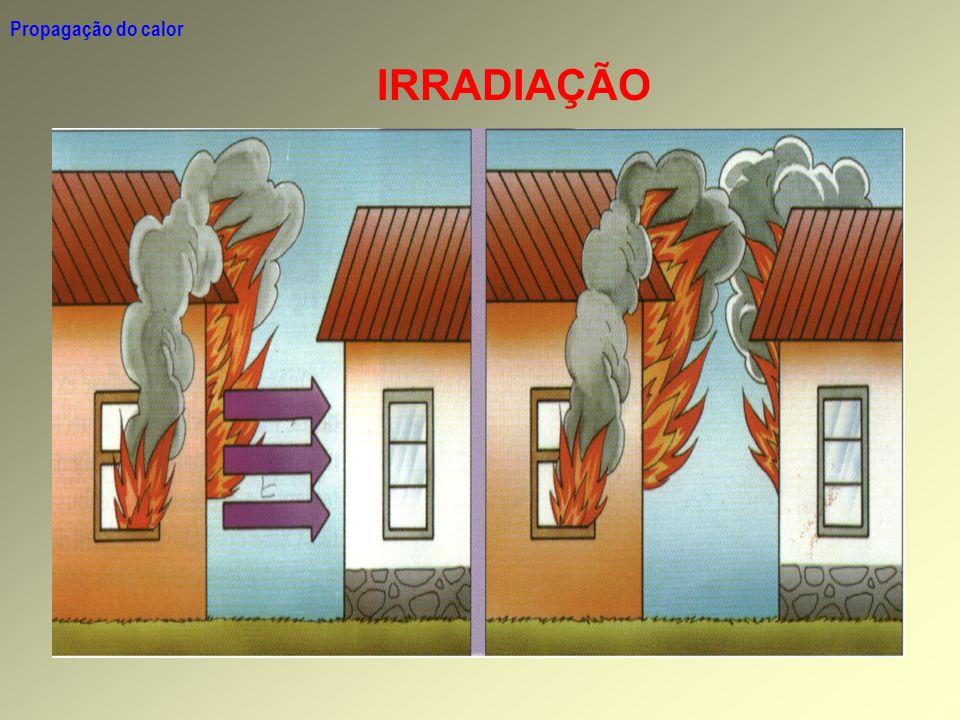 Propagação do calor IRRADIAÇÃO