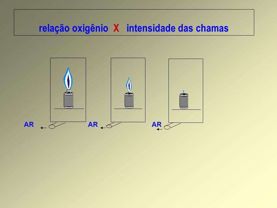 AR AR AR relação oxigênio X intensidade das chamas