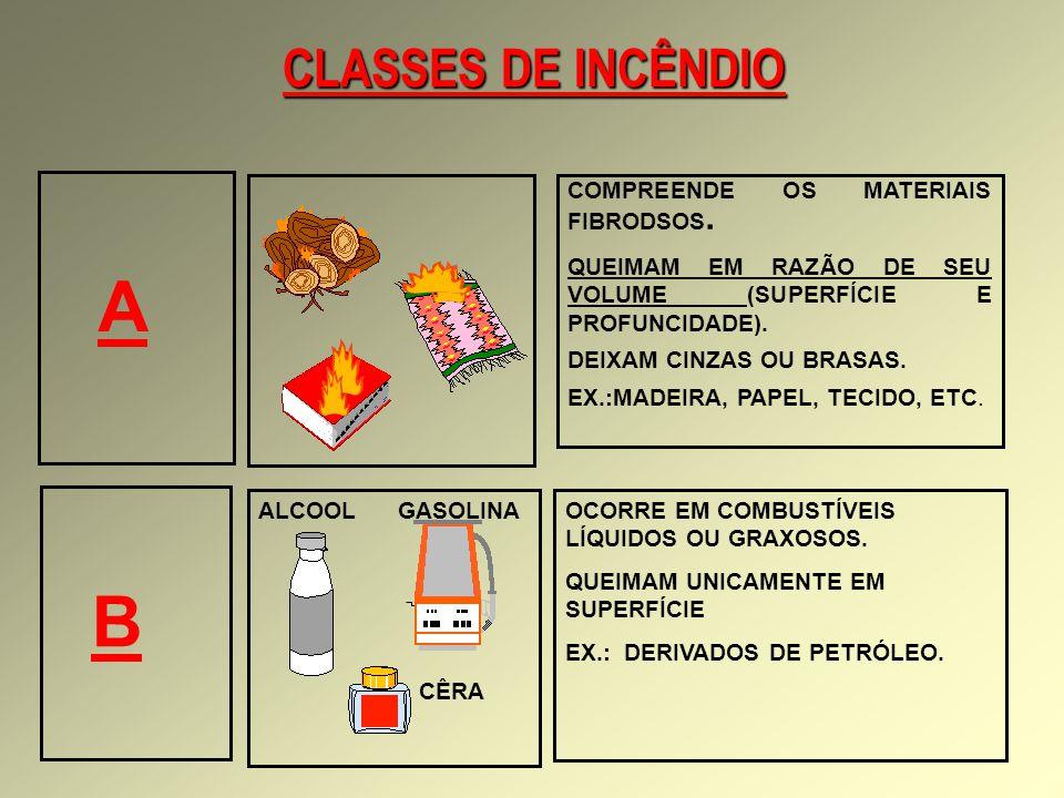 CLASSES DE INCÊNDIO COMPREENDE OS MATERIAIS FIBRODSOS.