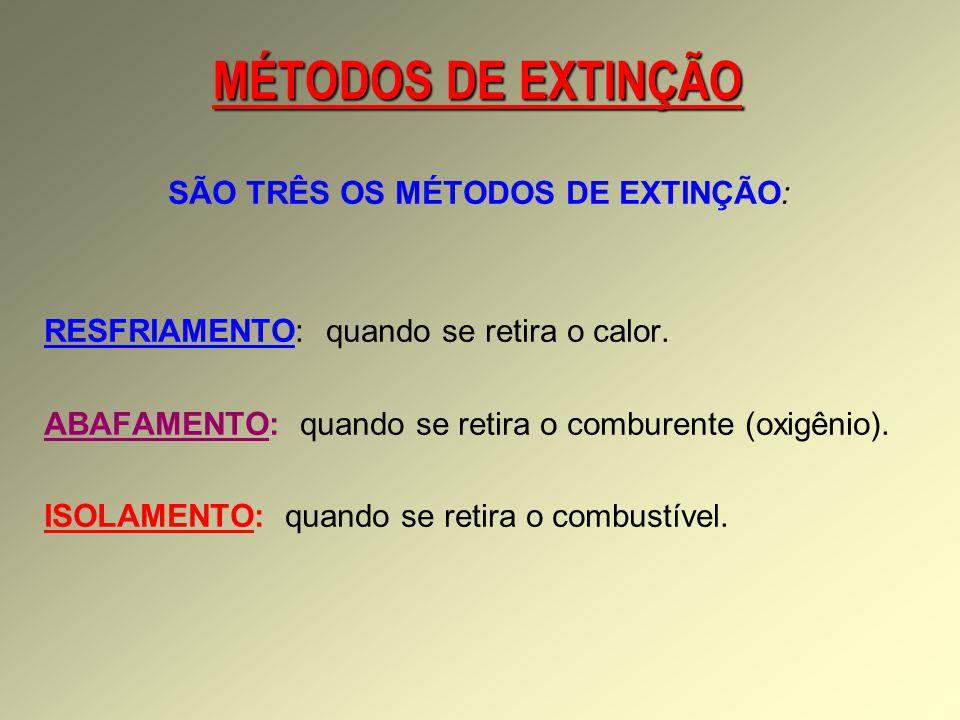 MÉTODOS DE EXTINÇÃO SÃO TRÊS OS MÉTODOS DE EXTINÇÃO: RESFRIAMENTO: quando se retira o calor.