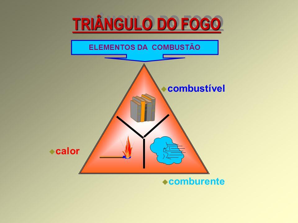 TRIÂNGULO DO FOGO ELEMENTOS DA COMBUSTÃO  combustível  comburente  calor