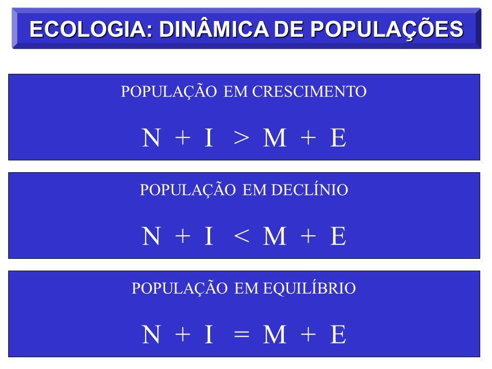POPULAÇÃO EM CRESCIMENTO N + I > M + E POPULAÇÃO EM DECLÍNIO N + I < M + E POPULAÇÃO EM EQUILÍBRIO N + I = M + E ECOLOGIA: DINÂMICA DE POPULAÇÕES