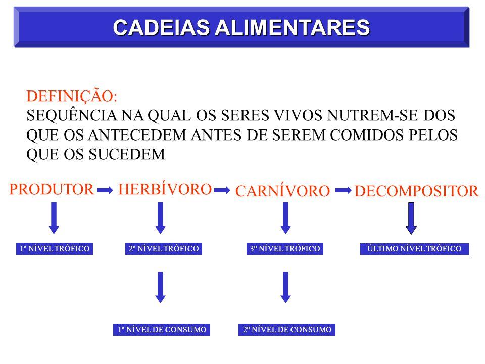 CADEIAS ALIMENTARES EXEMPLO: CAPIM COELHORAPOSAONÇA 2º NÍVEL TRÓFICO3º NÍVEL TRÓFICO4º NÍVEL TRÓFICO1º NÍVEL TRÓFICO CONS.