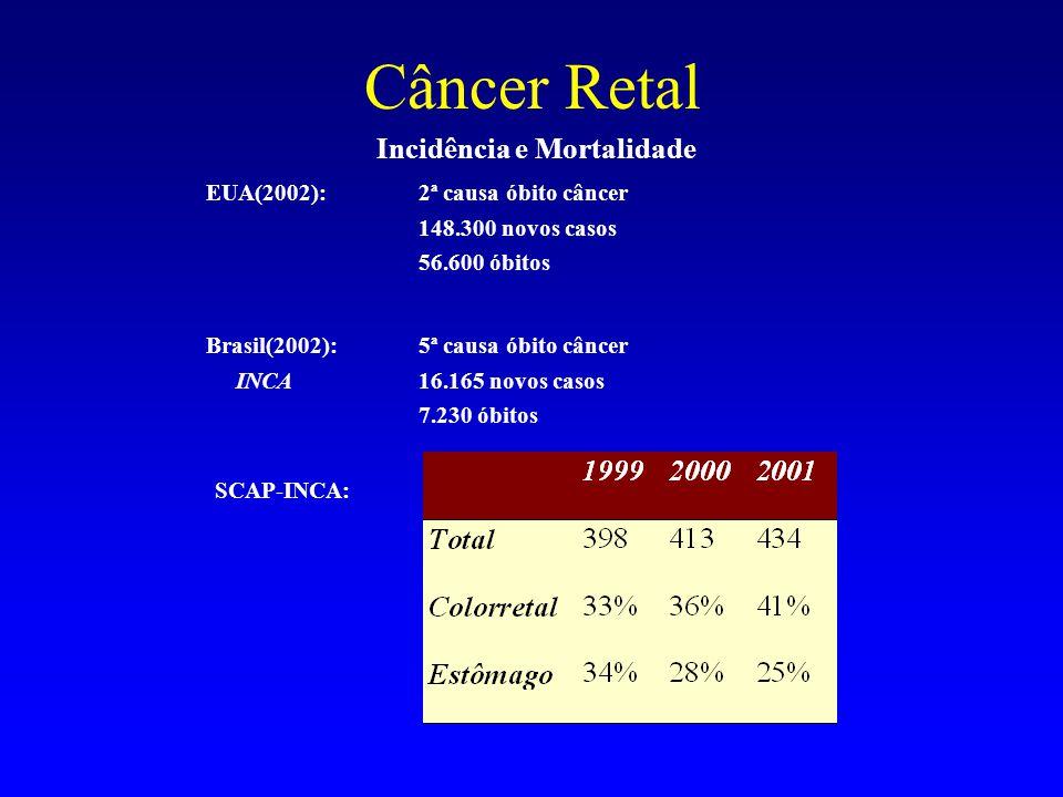 Câncer Retal Incidência e Mortalidade EUA(2002):2ª causa óbito câncer 148.300 novos casos 56.600 óbitos Brasil(2002): 5ª causa óbito câncer INCA16.165