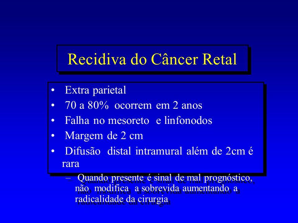 Recidiva do Câncer Retal Extra parietal 70 a 80% ocorrem em 2 anos Falha no mesoreto e linfonodos Margem de 2 cm Difusão distal intramural além de 2cm
