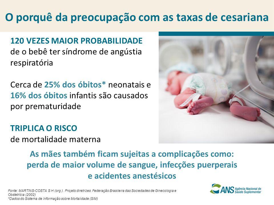 Cesarianas no Brasil Fonte: MS/SVS/DASIS - Sistema de Informações sobre Nascidos Vivos – SINASC e SIP/ANS Nº de nascidos vivos% de partos cesarianos BRASIL2.905.78955,60% Taxas de cesarianas* Nº de partos realizados% de partos cesarianos Saúde Suplementar502.81284,60% *Dados de 2012 Nº de partos realizados% de partos cesarianos SUS1.877.50540%