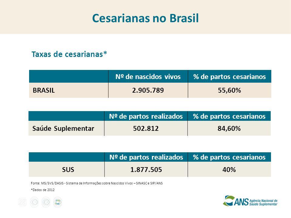 Cesarianas no Brasil Fonte: MS/SVS/DASIS - Sistema de Informações sobre Nascidos Vivos – SINASC e SIP/ANS Nº de nascidos vivos% de partos cesarianos B