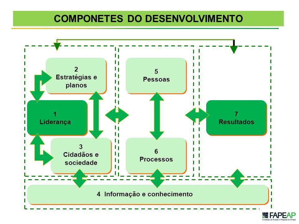 COMPONETES DO DESENVOLVIMENTO 2 Estratégias e planos 4 Informação e conhecimento 7 Resultados 6 Processos 1 Liderança 3 Cidadãos e sociedade 5 Pessoas