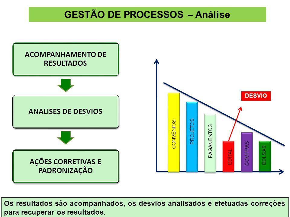 ACOMPANHAMENTO DE RESULTADOS ANALISES DE DESVIOS DESVIO AÇÕES CORRETIVAS E PADRONIZAÇÃO Os resultados são acompanhados, os desvios analisados e efetuadas correções para recuperar os resultados.