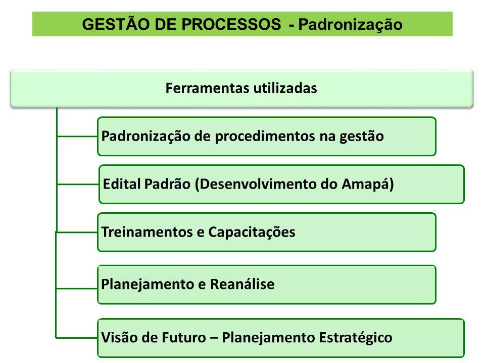 Ferramentas utilizadasPadronização de procedimentos na gestãoEdital Padrão (Desenvolvimento do Amapá)Treinamentos e Capacitações Planejamento e Reanálise GESTÃO DE PROCESSOS - Padronização Visão de Futuro – Planejamento Estratégico