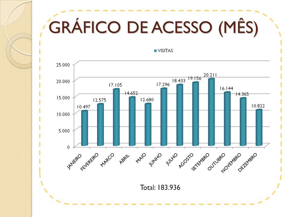 GRÁFICO DE ACESSO (MÊS) Total: 183.936