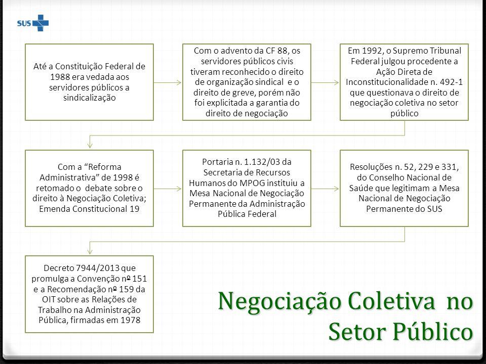 Até a Constituição Federal de 1988 era vedada aos servidores públicos a sindicalização Com o advento da CF 88, os servidores públicos civis tiveram re