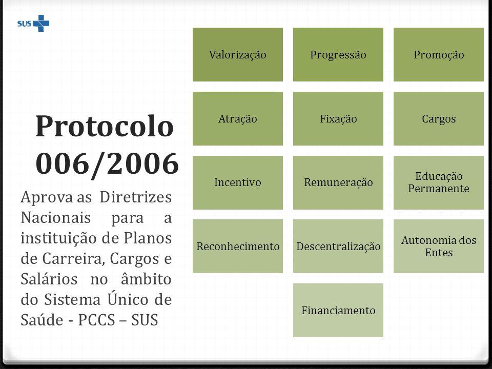 Protocolo 006/2006 Aprova as Diretrizes Nacionais para a instituição de Planos de Carreira, Cargos e Salários no âmbito do Sistema Único de Saúde - PCCS – SUS ValorizaçãoProgressãoPromoção AtraçãoFixaçãoCargos IncentivoRemuneração Educação Permanente ReconhecimentoDescentralização Autonomia dos Entes Financiamento