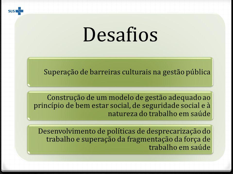 Desafios Superação de barreiras culturais na gestão pública Construção de um modelo de gestão adequado ao princípio de bem estar social, de seguridade