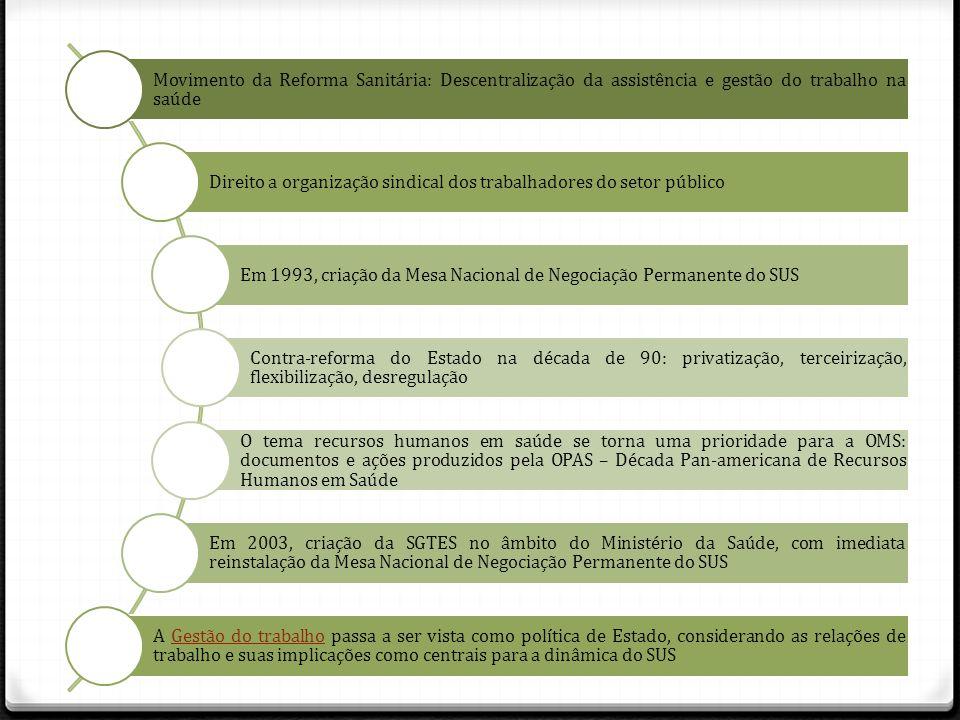 Movimento da Reforma Sanitária: Descentralização da assistência e gestão do trabalho na saúde Direito a organização sindical dos trabalhadores do seto