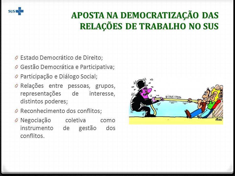 APOSTA NA DEMOCRATIZAÇÃO DAS RELAÇÕES DE TRABALHO NO SUS 0 Estado Democrático de Direito; 0 Gestão Democrática e Participativa; 0 Participação e Diálo