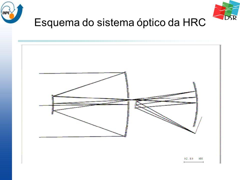 Esquema do sistema óptico da HRC