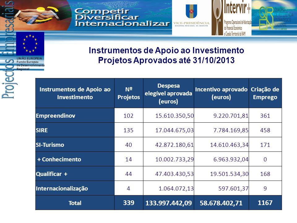 UNIÃO EUROPEIA Fundo Europeu de Desenvolvimento Regional Instrumentos de Apoio ao Investimento Nº Projetos Despesa elegível aprovada (euros) Incentivo aprovado (euros) Criação de Emprego Empreendinov 10215.610.350,509.220.701,81361 SIRE 13517.044.675,037.784.169,85458 SI-Turismo 4042.872.180,6114.610.463,34171 + Conhecimento 1410.002.733,296.963.932,040 Qualificar + 4447.403.430,5319.501.534,30168 Internacionalização 41.064.072,13597.601,379 Total 339133.997.442,0958.678.402,711167 Instrumentos de Apoio ao Investimento Projetos Aprovados até 31/10/2013