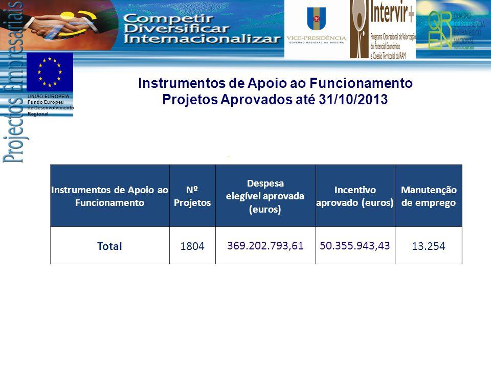 UNIÃO EUROPEIA Fundo Europeu de Desenvolvimento Regional Instrumentos de Apoio ao Funcionamento Nº Projetos Despesa elegível aprovada (euros) Incentivo aprovado (euros) Manutenção de emprego Total1804369.202.793,6150.355.943,4313.254 Instrumentos de Apoio ao Funcionamento Projetos Aprovados até 31/10/2013