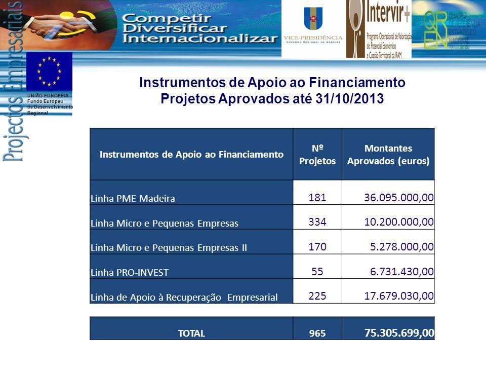 UNIÃO EUROPEIA Fundo Europeu de Desenvolvimento Regional Instrumentos de Apoio ao Financiamento Nº Projetos Montantes Aprovados (euros) Linha PME Madeira 18136.095.000,00 Linha Micro e Pequenas Empresas 33410.200.000,00 Linha Micro e Pequenas Empresas II 1705.278.000,00 Linha PRO-INVEST 556.731.430,00 Linha de Apoio à Recuperação Empresarial 22517.679.030,00 TOTAL965 75.305.699,00 Instrumentos de Apoio ao Financiamento Projetos Aprovados até 31/10/2013