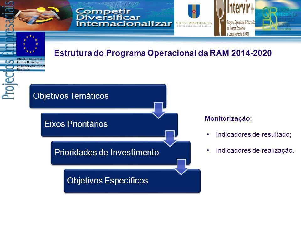 UNIÃO EUROPEIA Fundo Europeu de Desenvolvimento Regional Estrutura do Programa Operacional da RAM 2014-2020 Monitorização: Indicadores de resultado; Indicadores de realização.